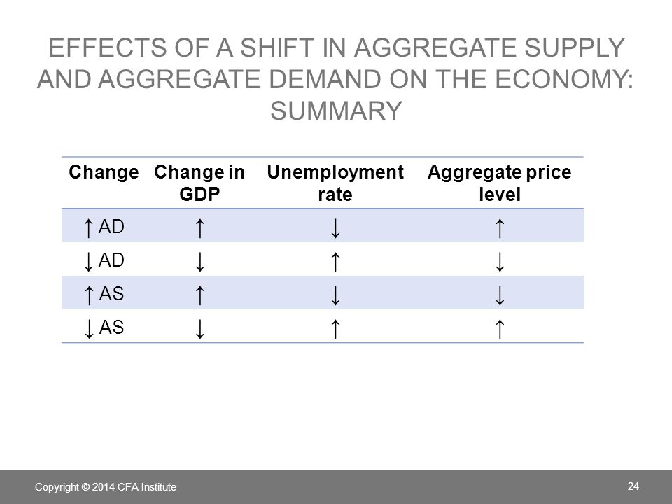 Effects of a shift in aggregate supply and aggregate demand on the economy: Summary