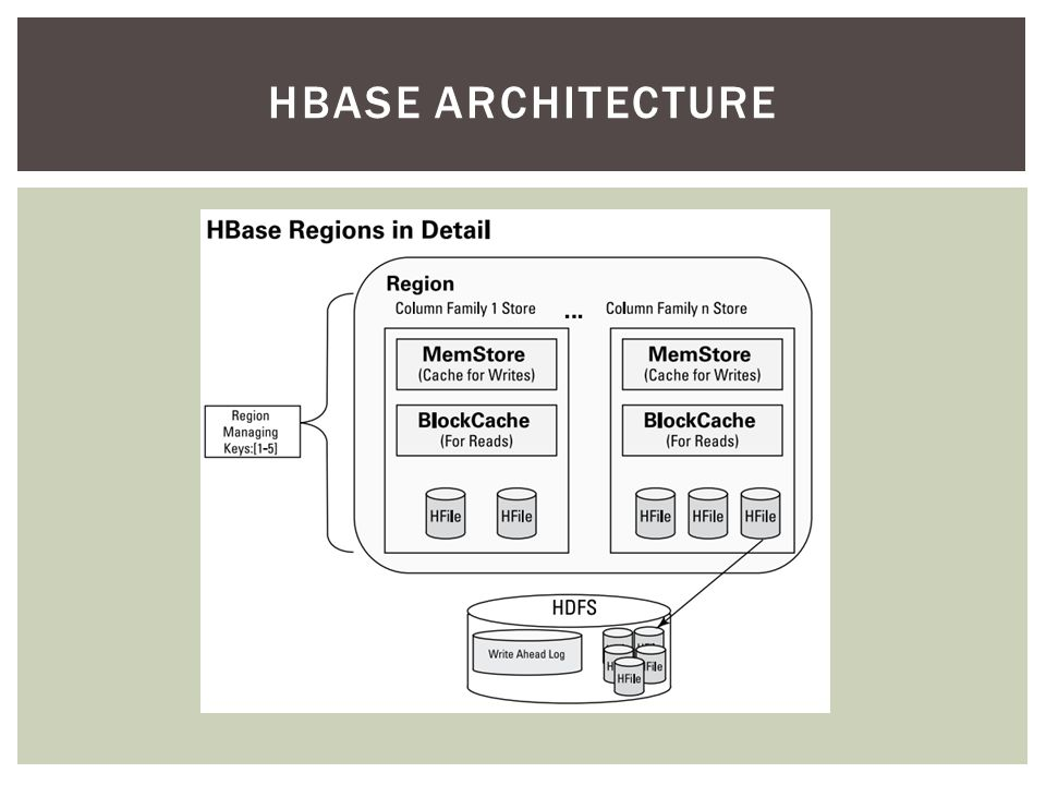 A APACHE HADOOP PROJECT Ppt Download - Hbase architecture