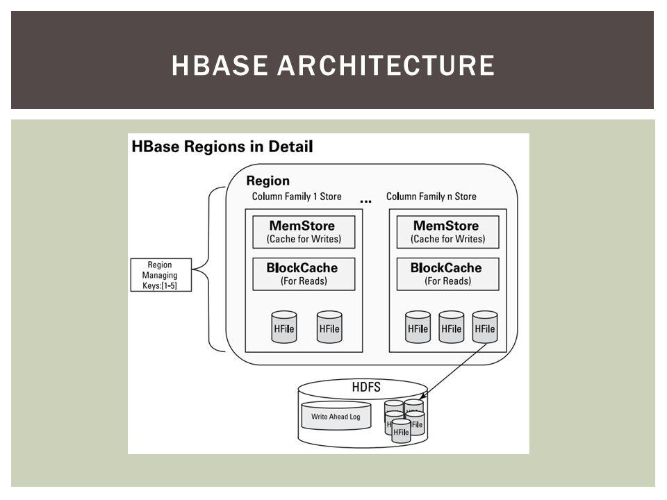 21 Hbase Architecture