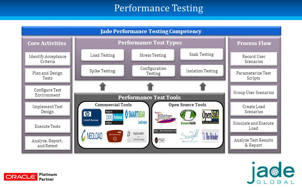 QA and Testing Services - ppt download