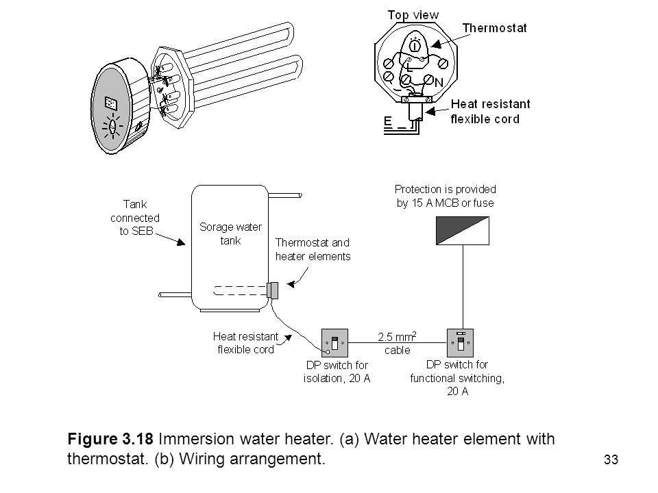 Figure Immersion water heater