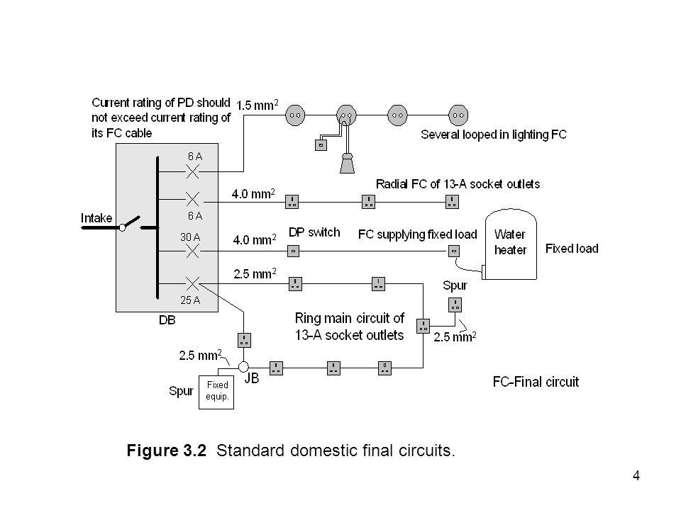 Figure 3.2 Standard domestic final circuits.
