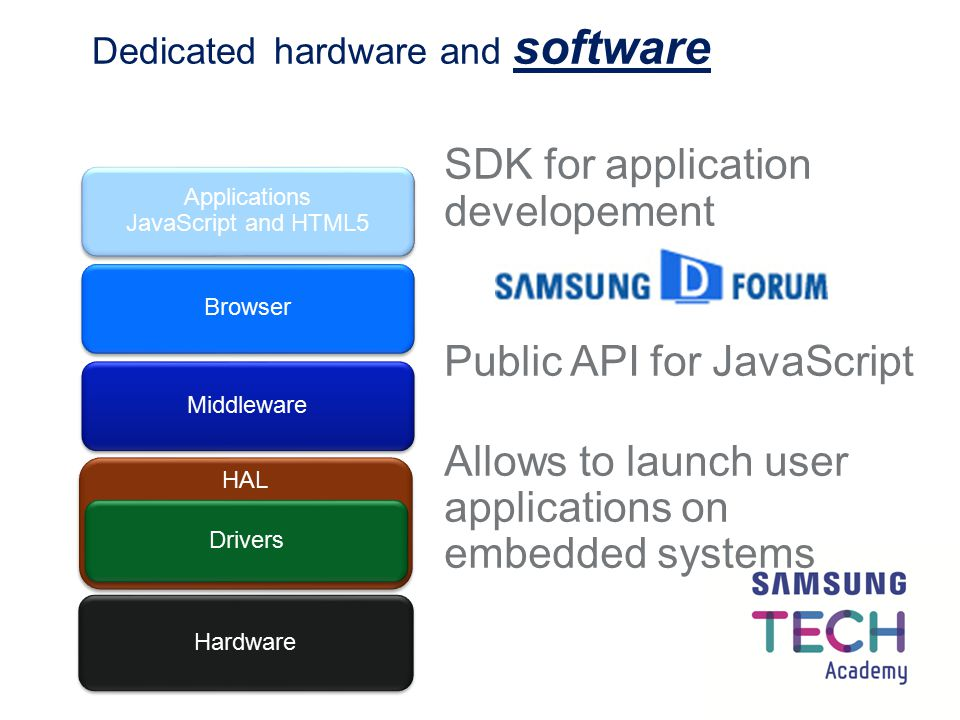 Dedicated hardware and software