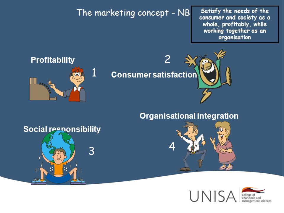 The marketing concept - NB Profitability Consumer satisfaction