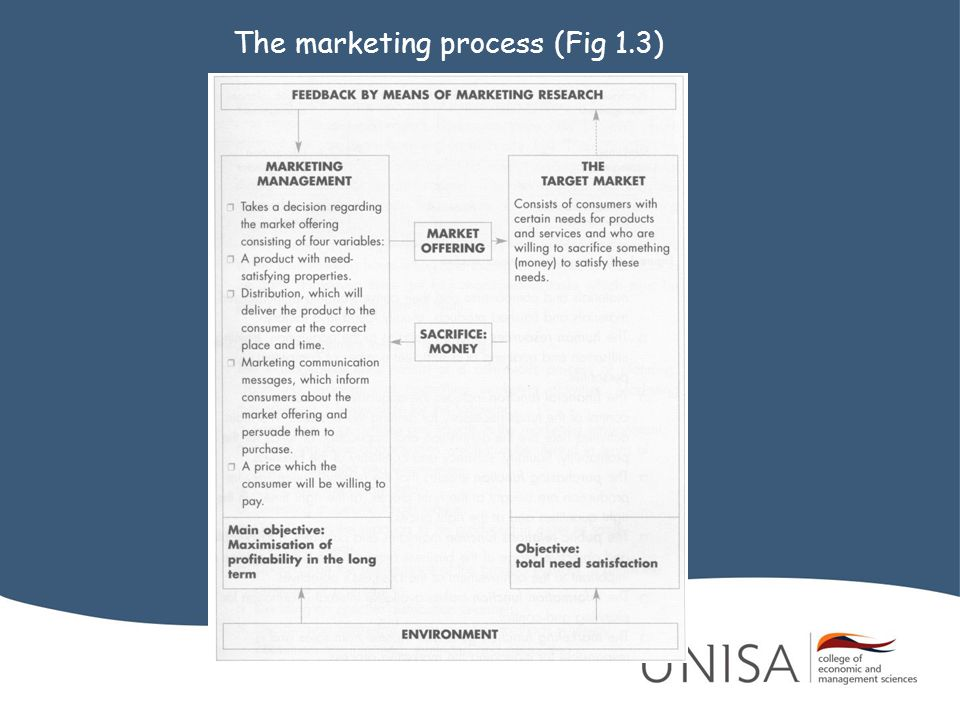 The marketing process (Fig 1.3)