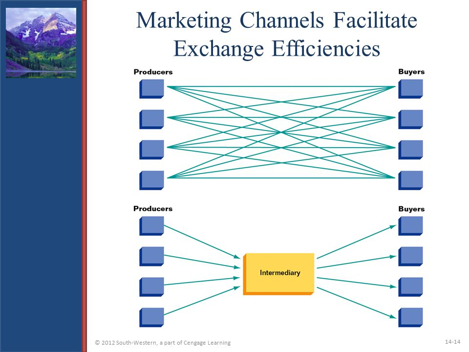 Marketing Channels Facilitate Exchange Efficiencies