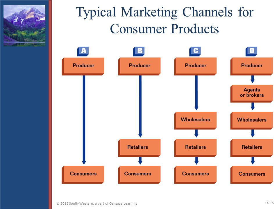 Typical Marketing Channels for Consumer Products