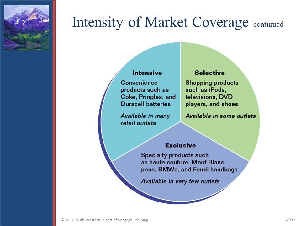 Intensity of Market Coverage continued