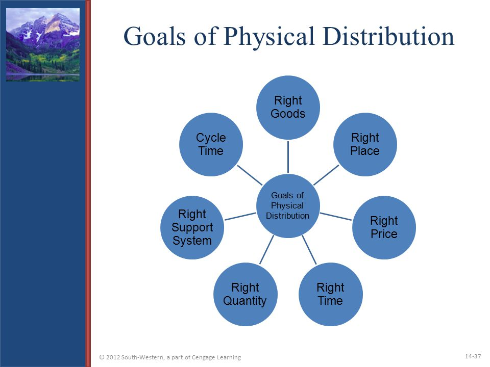 Goals of Physical Distribution