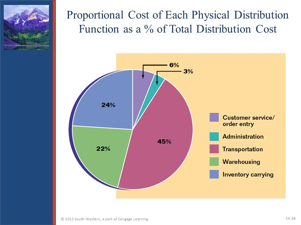 Proportional Cost of Each Physical Distribution Function as a % of Total Distribution Cost