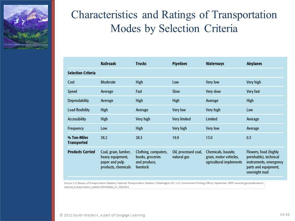 Characteristics and Ratings of Transportation Modes by Selection Criteria