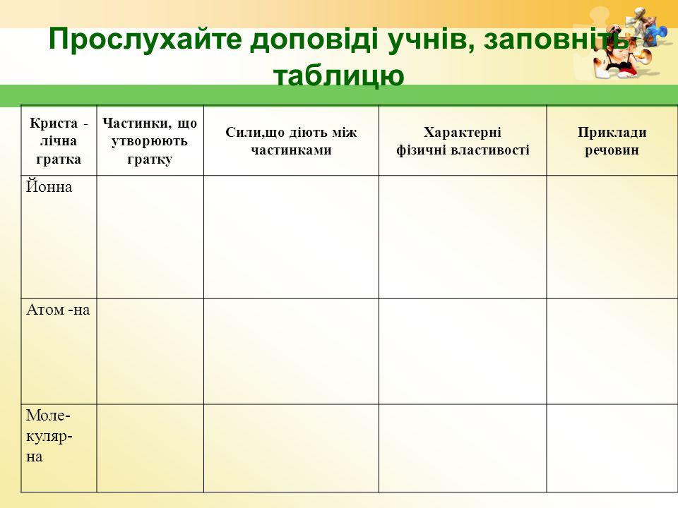 Прослухайте доповіді учнів, заповніть таблицю