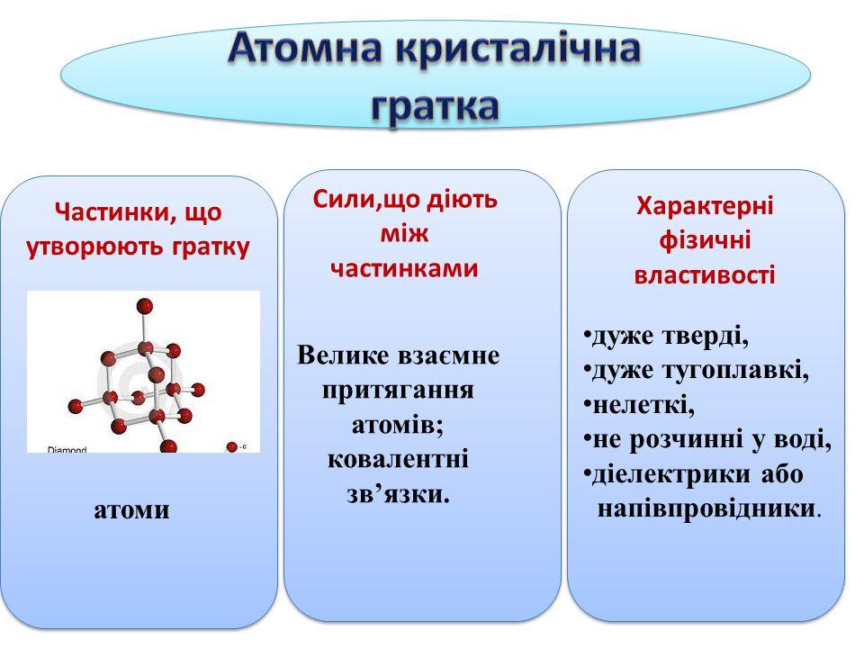 Атомна кристалічна гратка