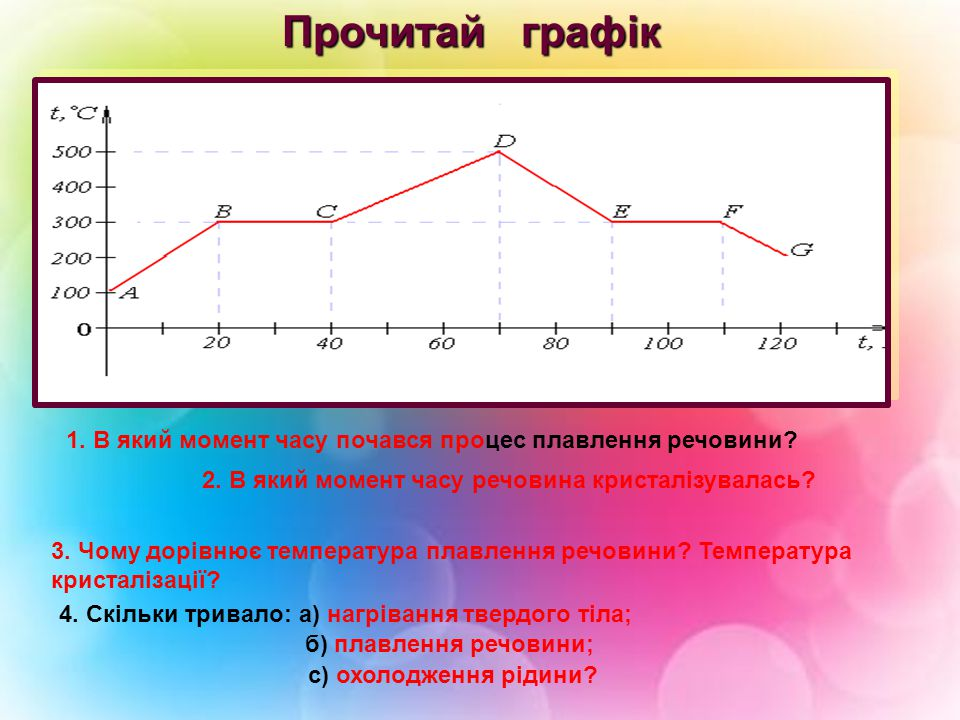Прочитай графік 1. В який момент часу почався процес плавлення речовини 2. В який момент часу речовина кристалізувалась