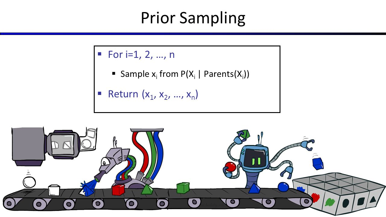 Prior Sampling For i=1, 2, …, n Return (x1, x2, …, xn)