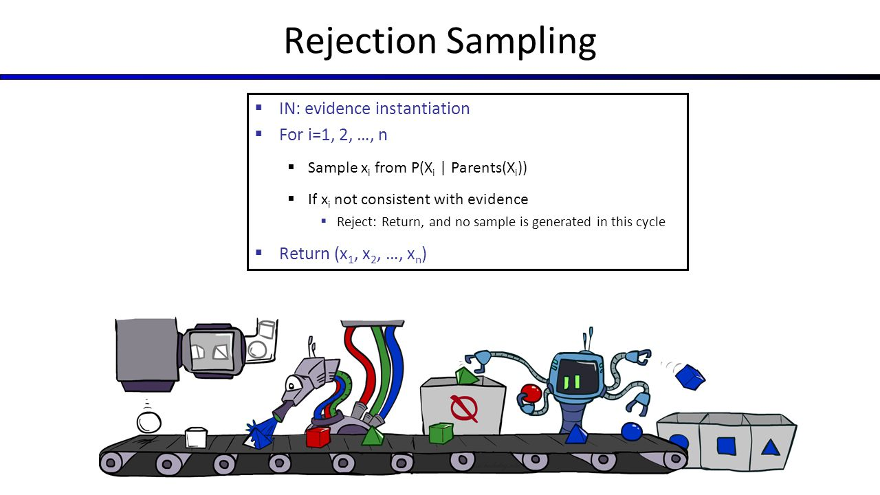 Rejection Sampling IN: evidence instantiation For i=1, 2, …, n