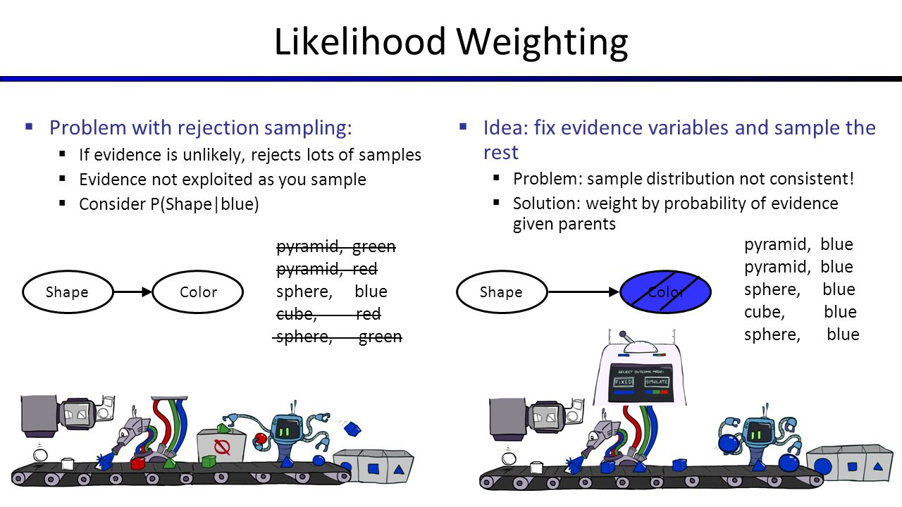 Likelihood Weighting Problem with rejection sampling: