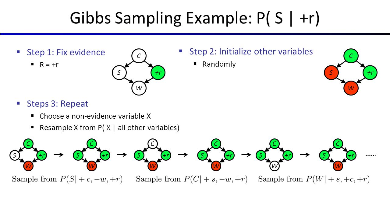 Gibbs Sampling Example: P( S | +r)