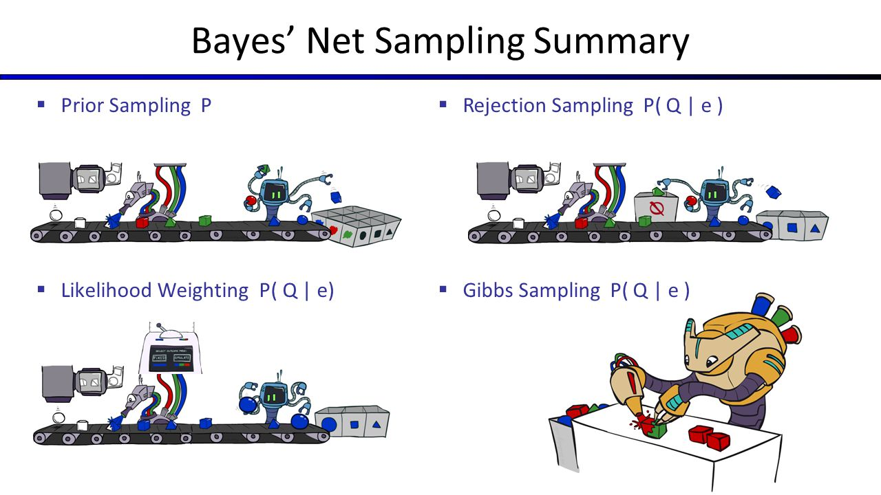 Bayes' Net Sampling Summary