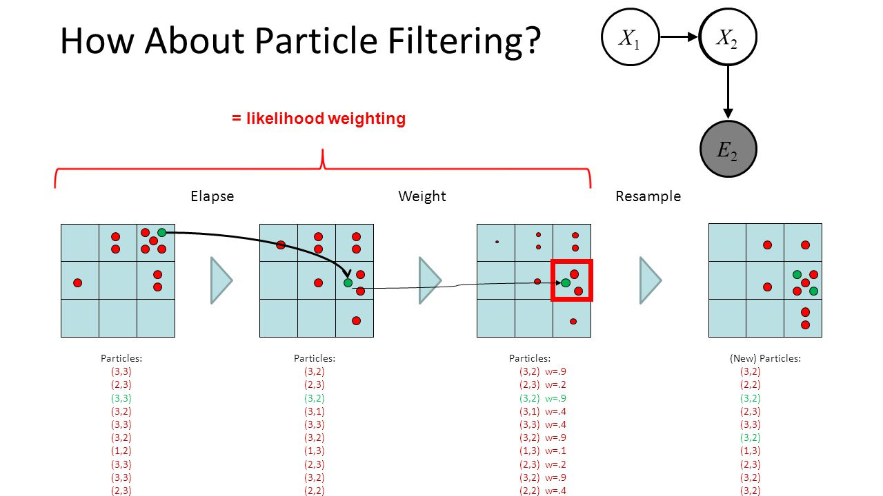 How About Particle Filtering