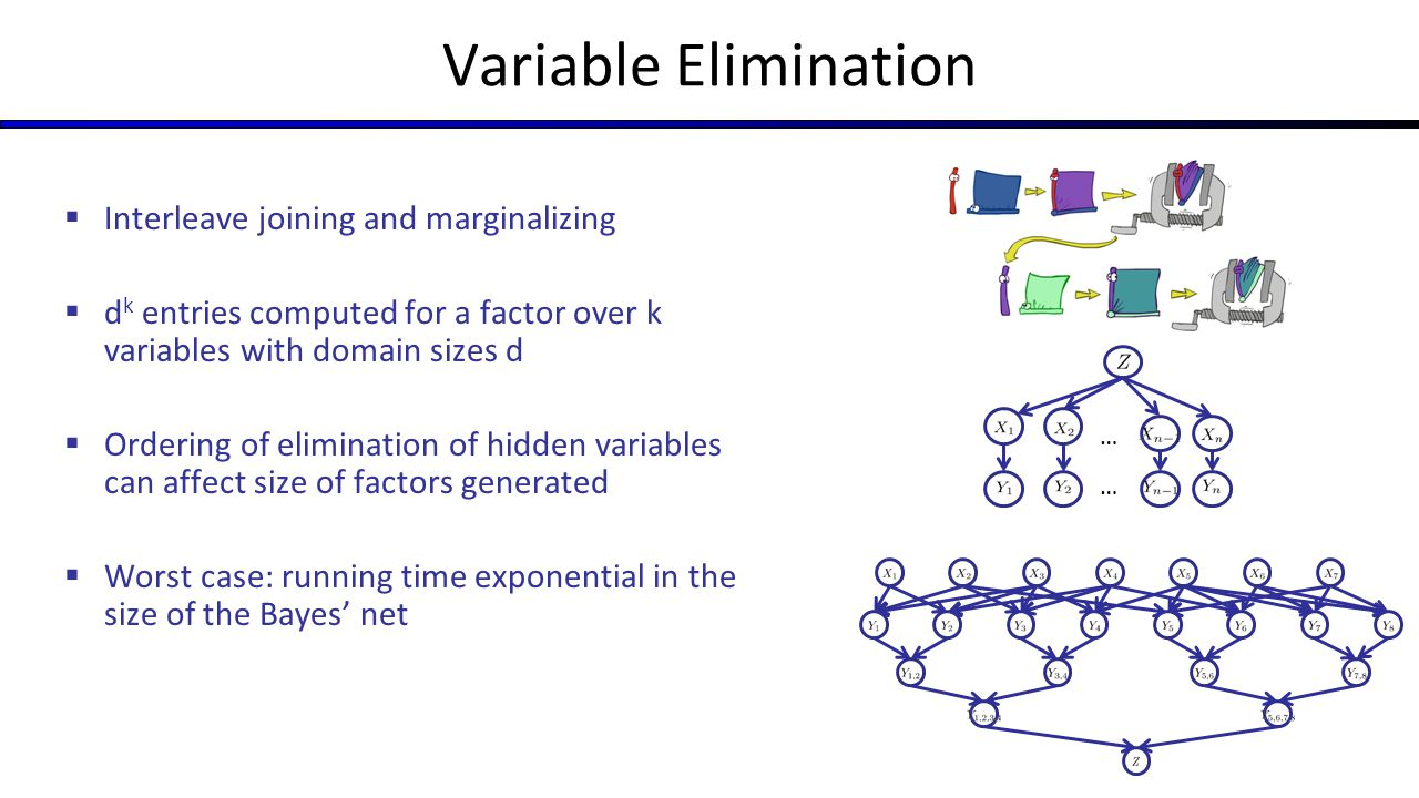 Variable Elimination Interleave joining and marginalizing