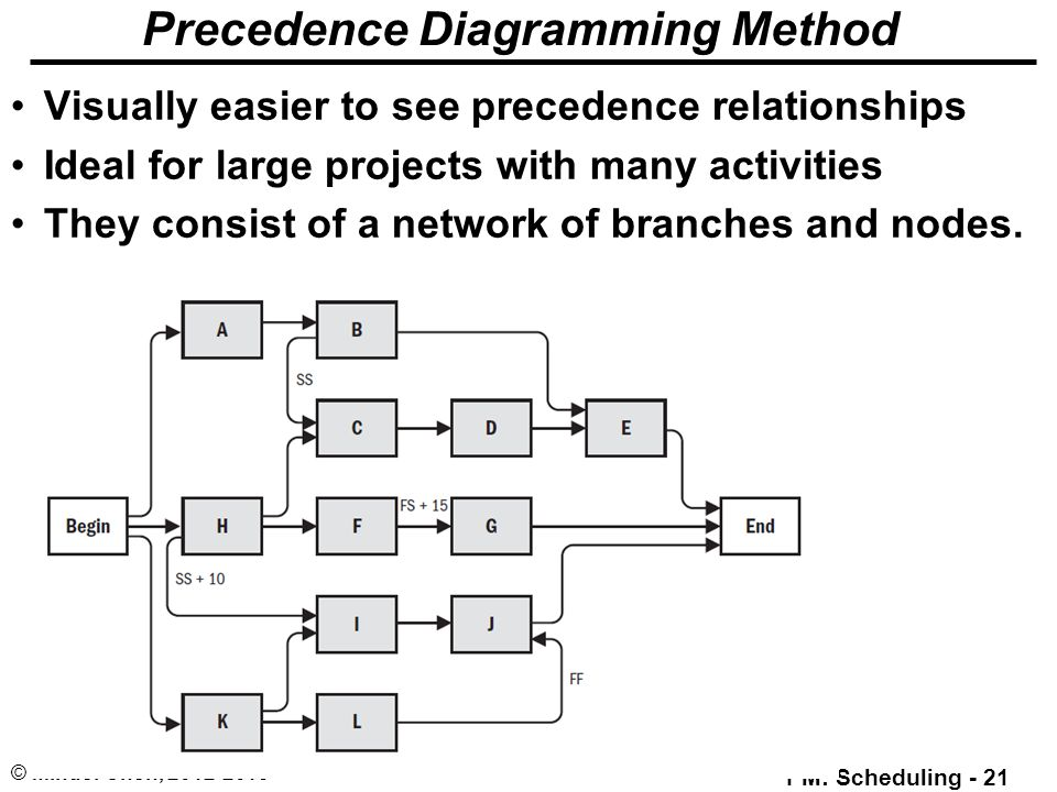 precedence diagram Network diagram is to understand how the activities in a project is sequenced, their dependencies and to understand the critical path in the project.