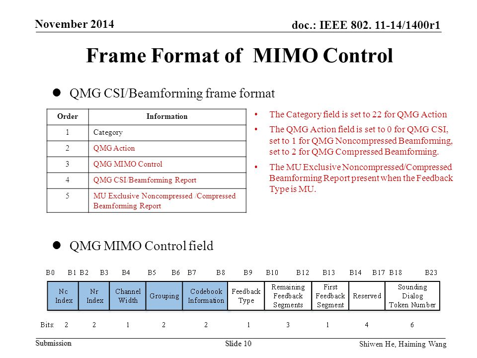Frame Format of MIMO Control