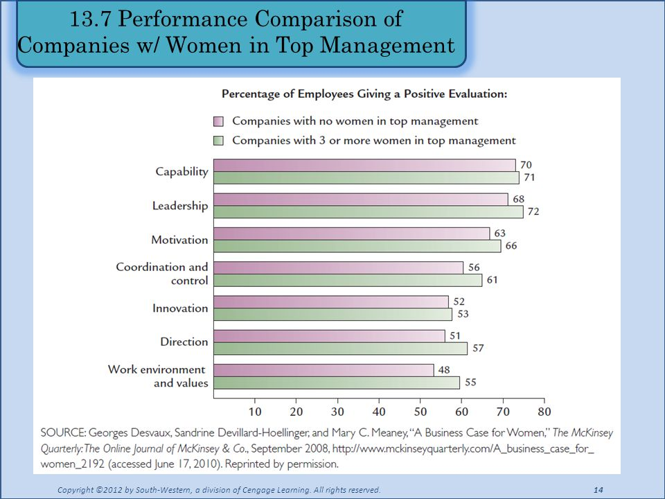 13.7 Performance Comparison of Companies w/ Women in Top Management