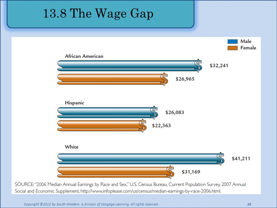 13.8 The Wage Gap Copyright ©2012 by South-Western, a division of Cengage Learning.