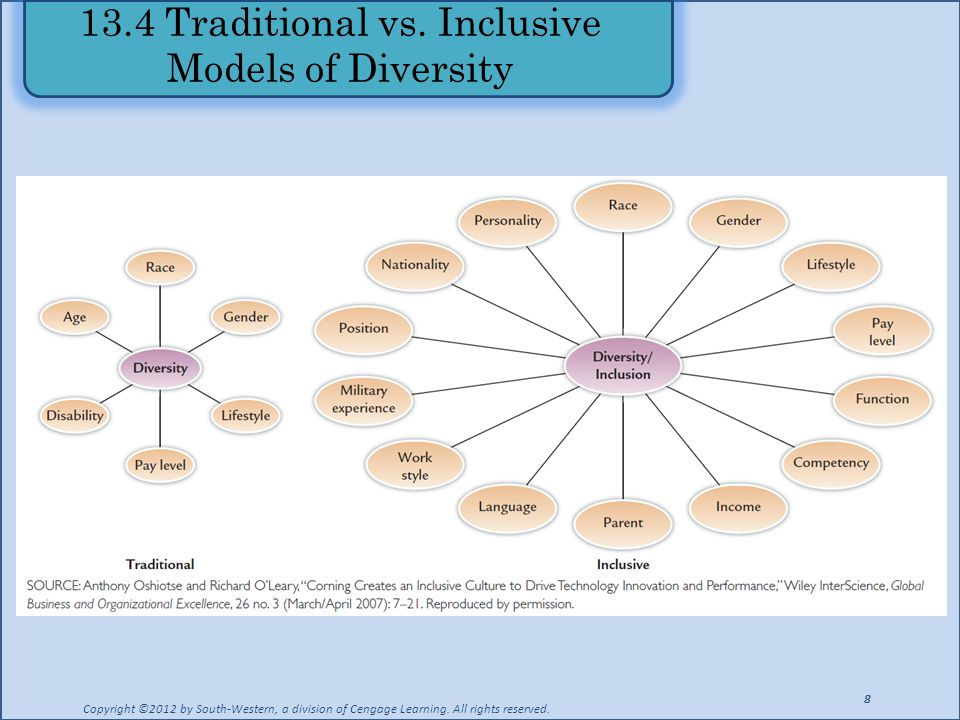 13.4 Traditional vs. Inclusive Models of Diversity