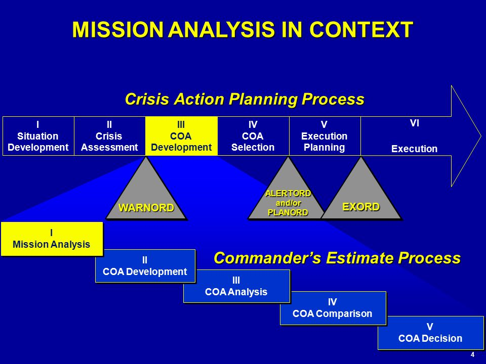 mission command analysis This change replaces the mission command staff task of conduct inform   commanders carefully determine risks, analyze and minimize as.