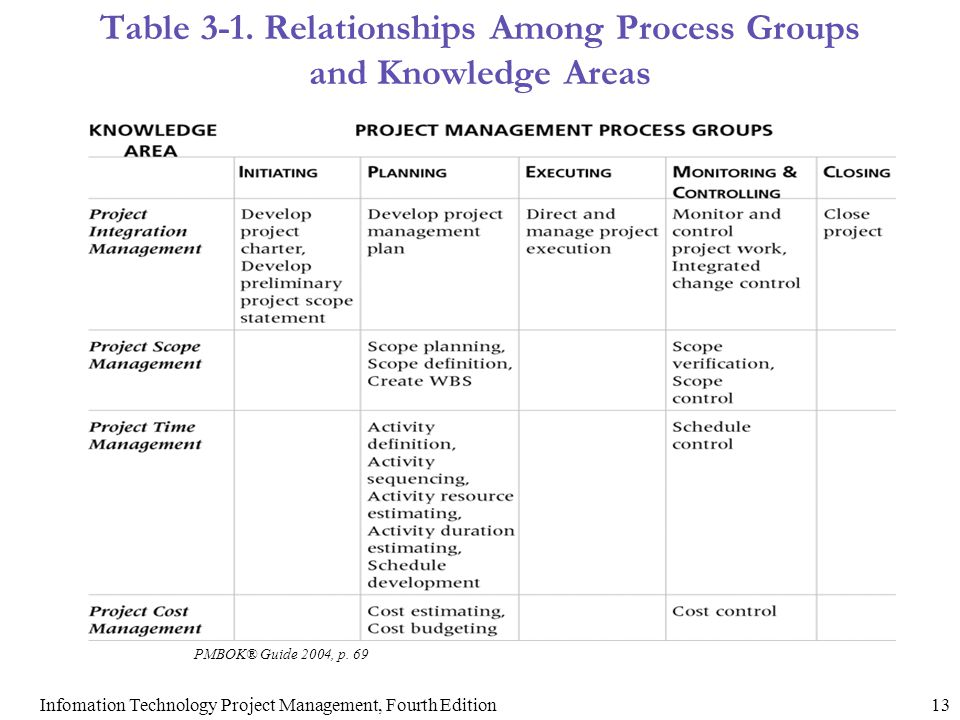 Table 3-1. Relationships Among Process Groups and Knowledge Areas