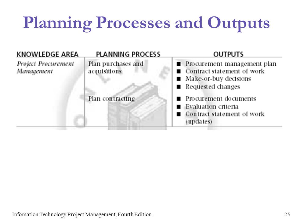 Planning Processes and Outputs