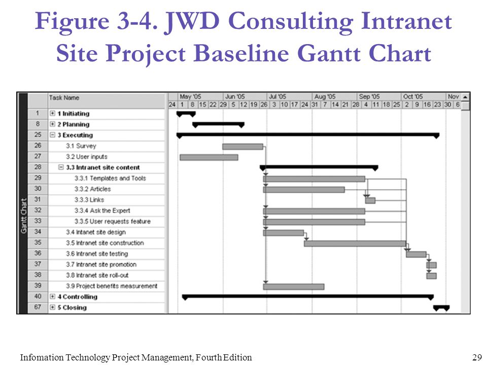 Figure 3-4. JWD Consulting Intranet Site Project Baseline Gantt Chart