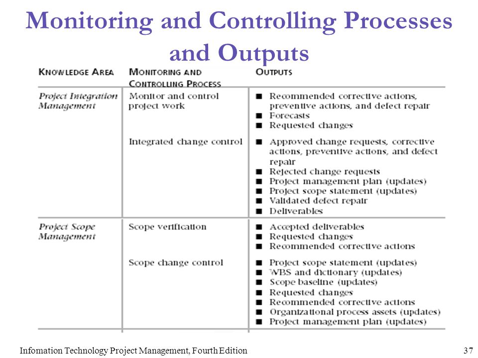 Monitoring and Controlling Processes and Outputs