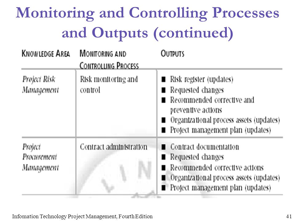 Monitoring and Controlling Processes and Outputs (continued)