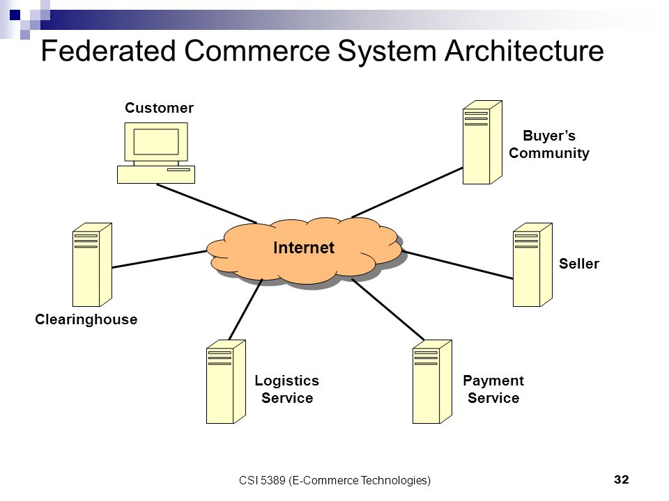 e commerce architecture