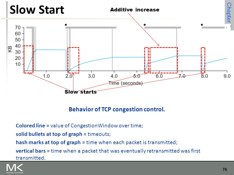 behavior of tcp We also look more carefully at the long-term behavior of tcp reno (and reno- like) connections, as the value of cwnd increases and decreases according to the .