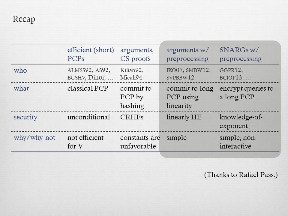 Recap efficient (short) PCPs arguments, CS proofs