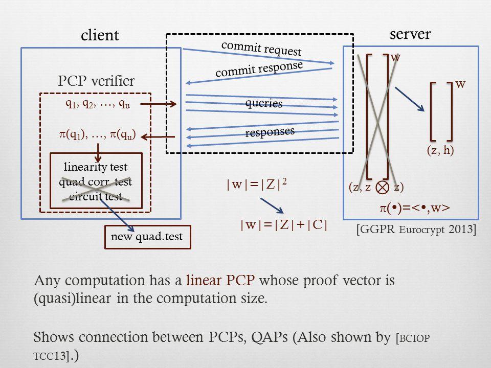 π()=<,w> client server PCP verifier