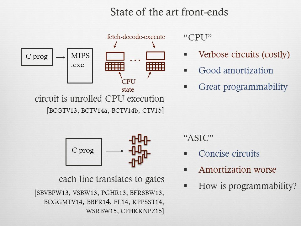 … State of the art front-ends CPU Verbose circuits (costly)