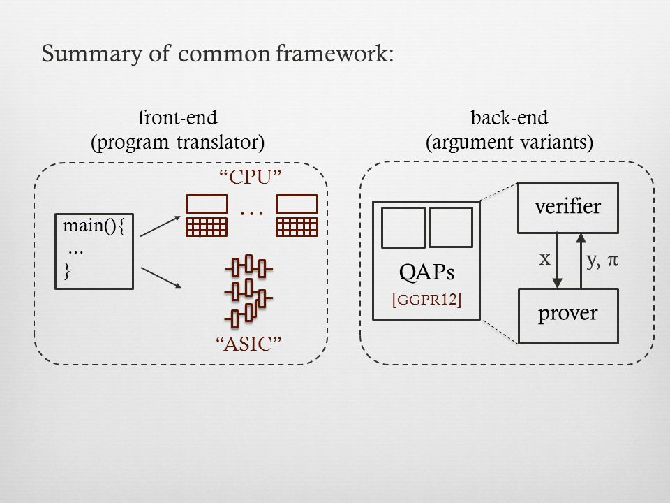 … Summary of common framework: verifier x y, π QAPs prover front-end