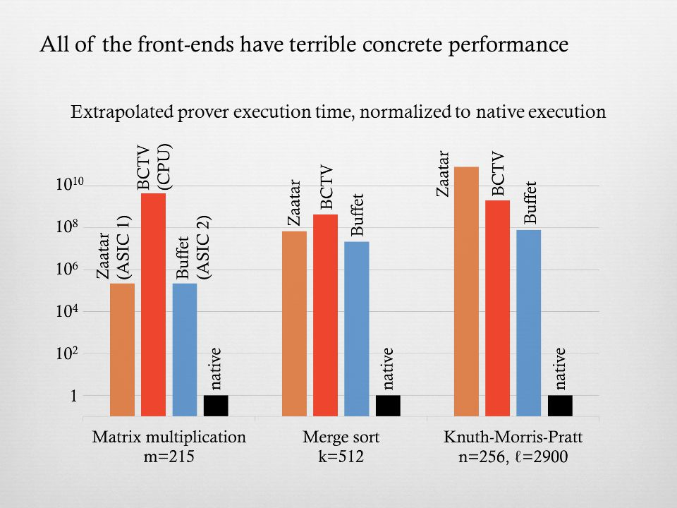 Extrapolated prover execution time, normalized to native execution