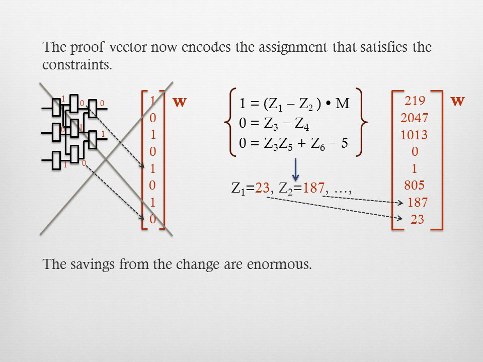 The proof vector now encodes the assignment that satisfies the constraints.