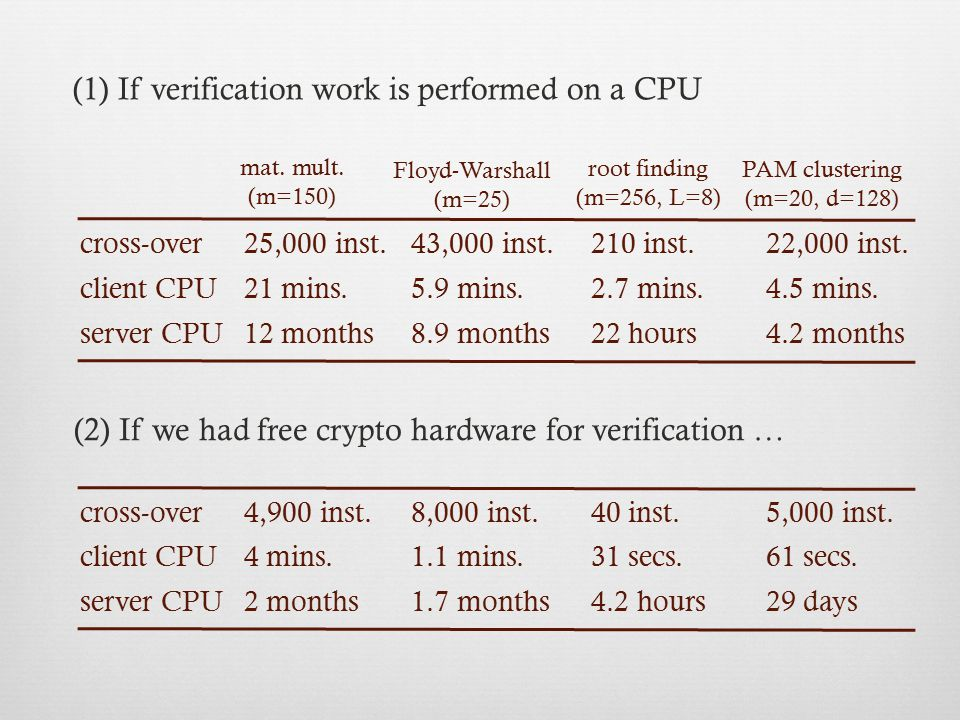 (1) If verification work is performed on a CPU