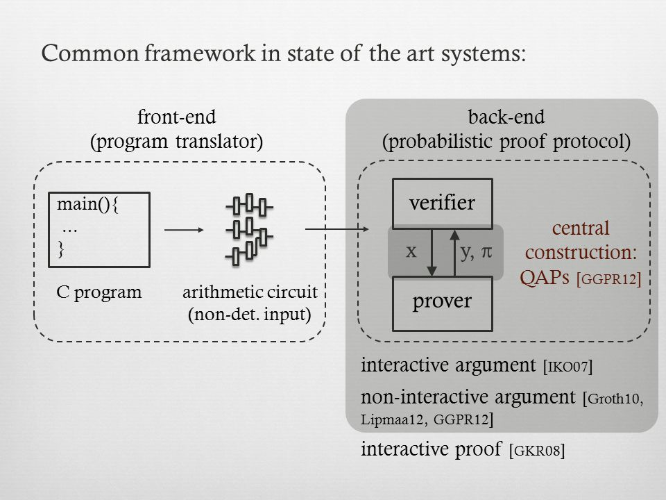 Common framework in state of the art systems: