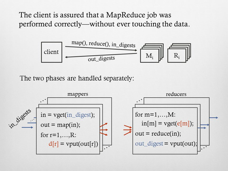The client is assured that a MapReduce job was performed correctly—without ever touching the data.