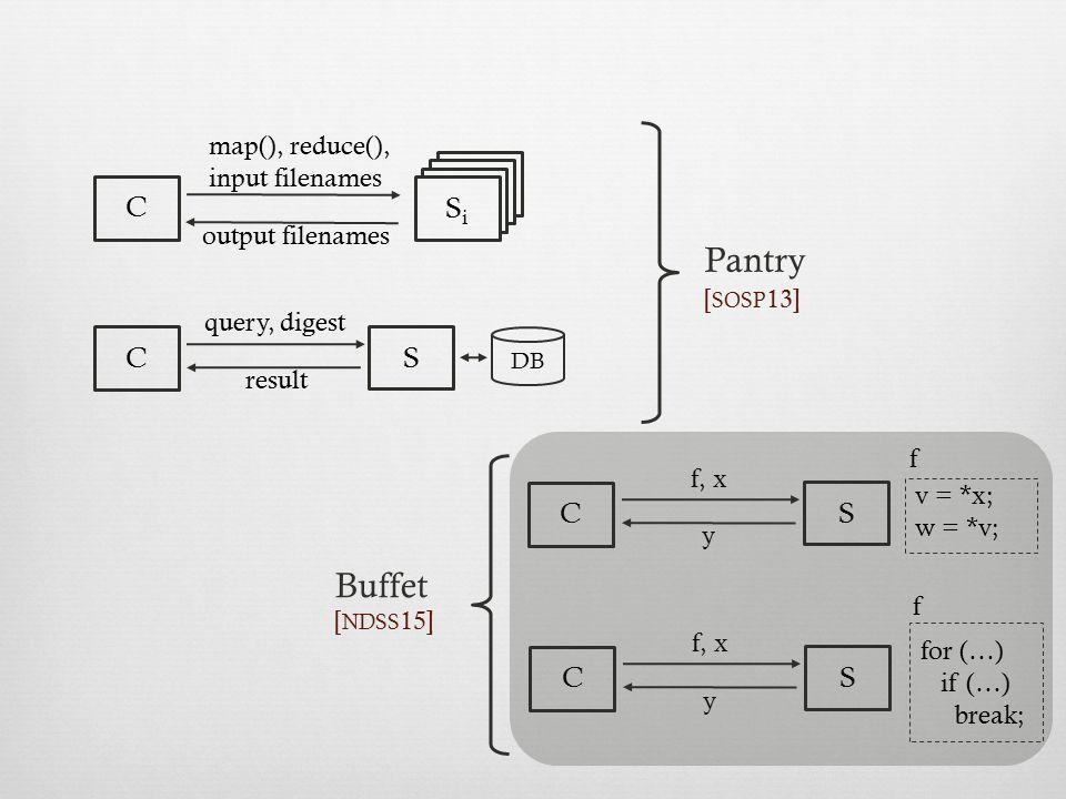 Pantry Buffet C Si C S C S C S map(), reduce(), input filenames
