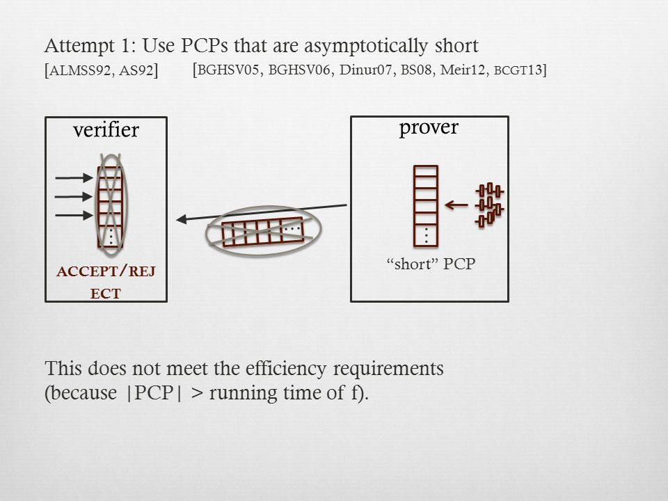 Attempt 1: Use PCPs that are asymptotically short