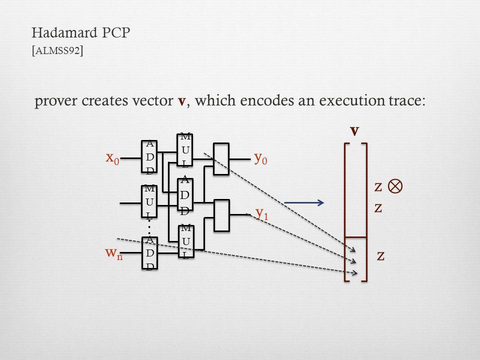 v … z ⊗ z z prover creates vector v, which encodes an execution trace: